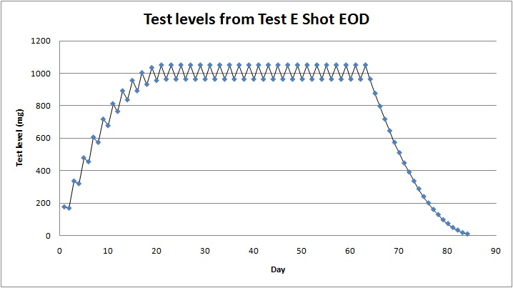 test propionate e3d